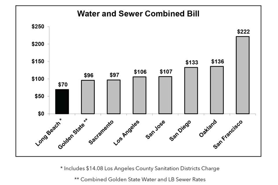 Rates Comparison – Long Beach Water Department